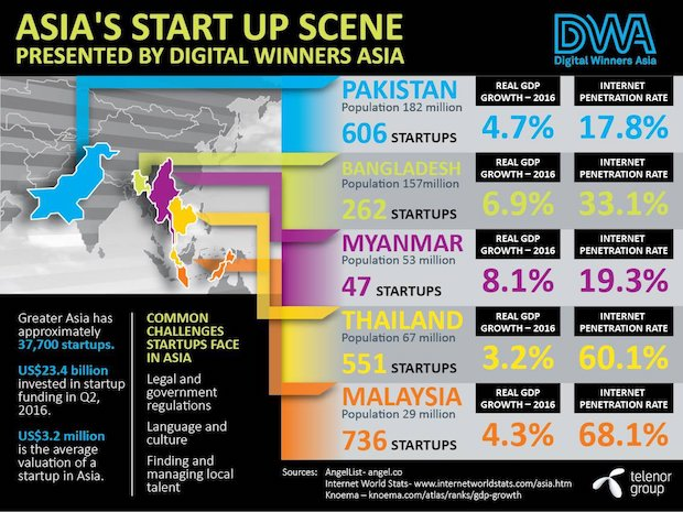 dwa-asia-startup-scene-by-telenor-group