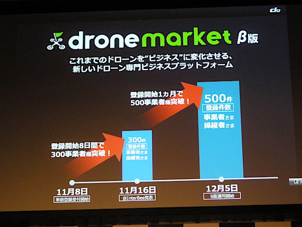ivs-2016-fall-drone-market-growth