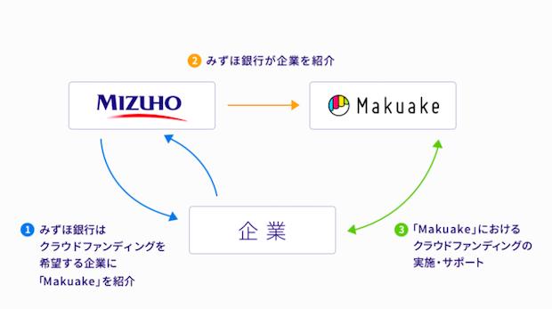 makuake-mizuho-bank-partnership-scheme-diagram