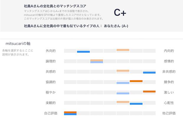 mitsukari-matching-score