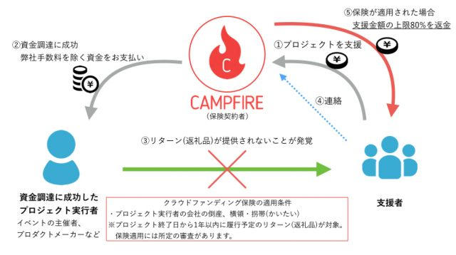 CF保険_CAMPFIRE