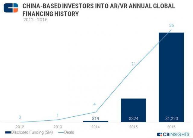 China-VR-investors