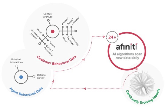 afiniti-how-does-it-work