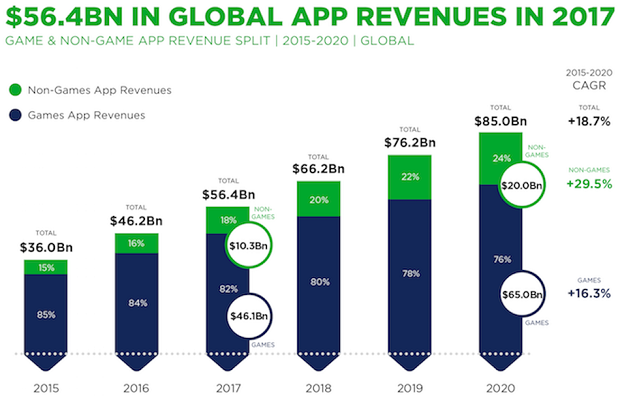 03_Newzoo_Global_App_Revenues