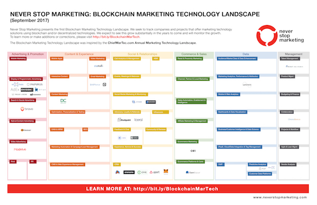 NSM-Blockchain-Marketing-Tech-Landscape-alone