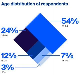 age_breakdown