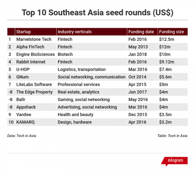 Top 10 Southeast Asia seed rounfs
