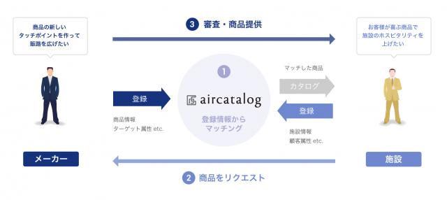 aircatalog_003