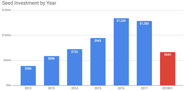 1_seed_investment_by_year