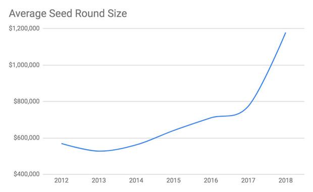 3_average_seed_round_size