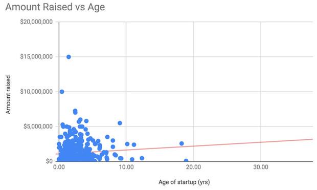 7_amount_raised_vs_age
