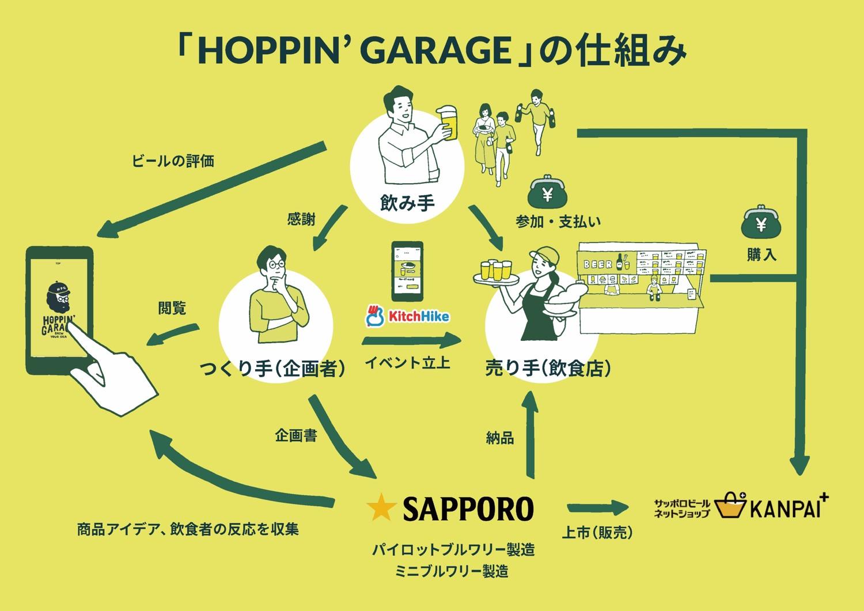 HOPPIN' GARAGEの仕組み