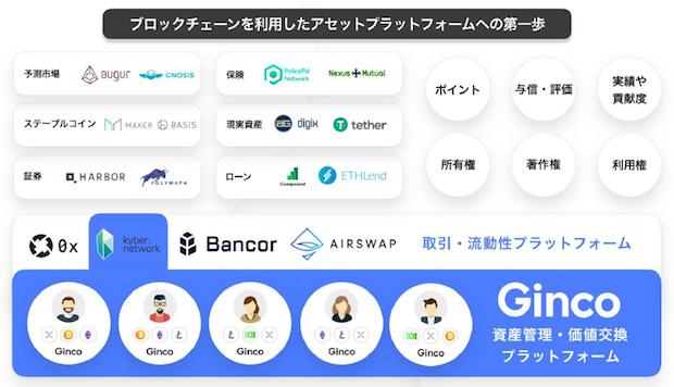 ginco-blockchain-asset-platform