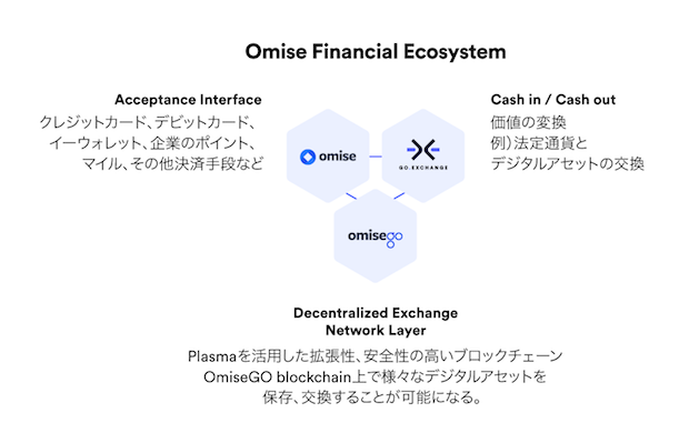 omise-financial-ecosystem