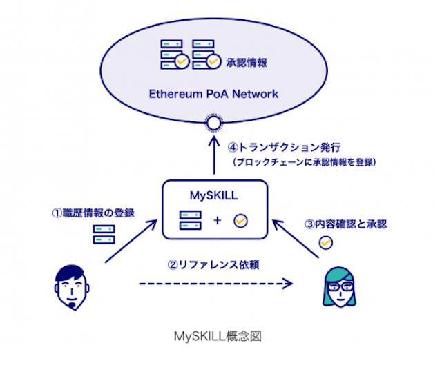 skill_002