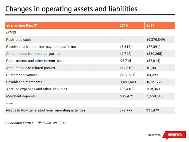 Pinduoduo-Changes-in-operating-assets-and-liabilities