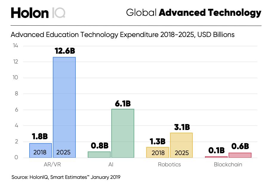 HolonIQ-Advanced-Tech-Market-Size.png