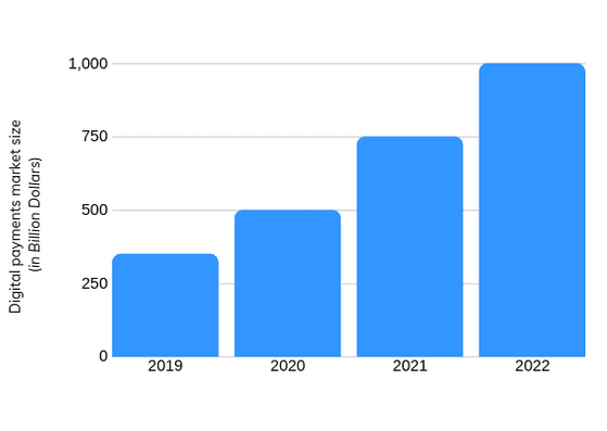 Indias-Digital-Payment-growth-2019-to-2022.png