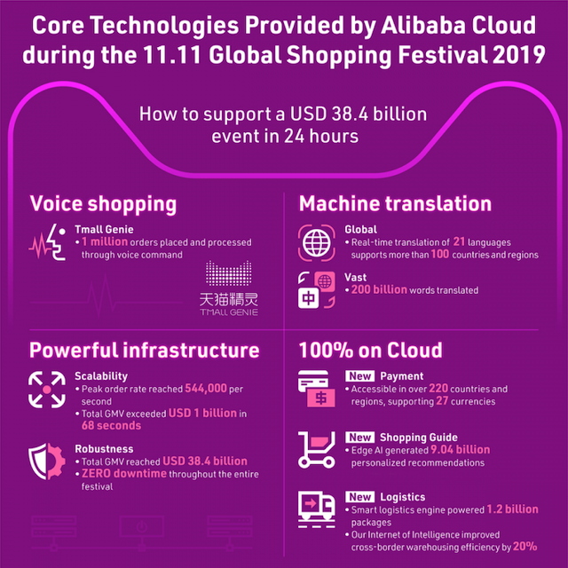 11.11-technology-infographic.png