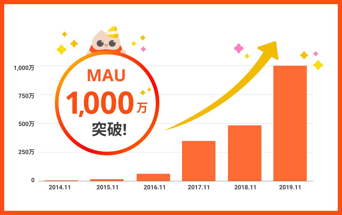 1000万MAU-b