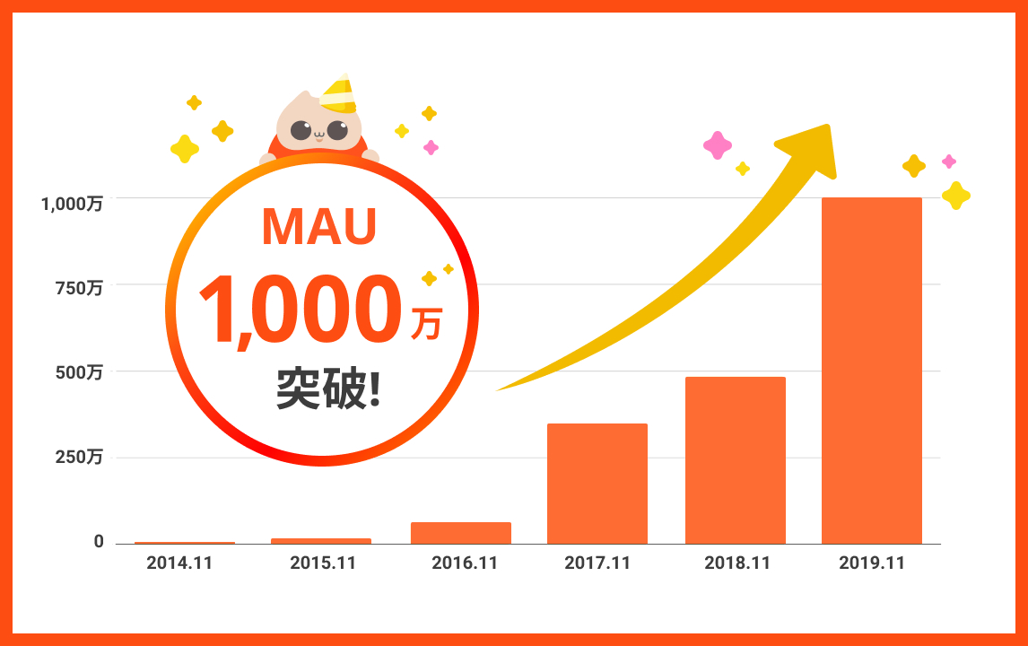 1000万MAU-b.jpg