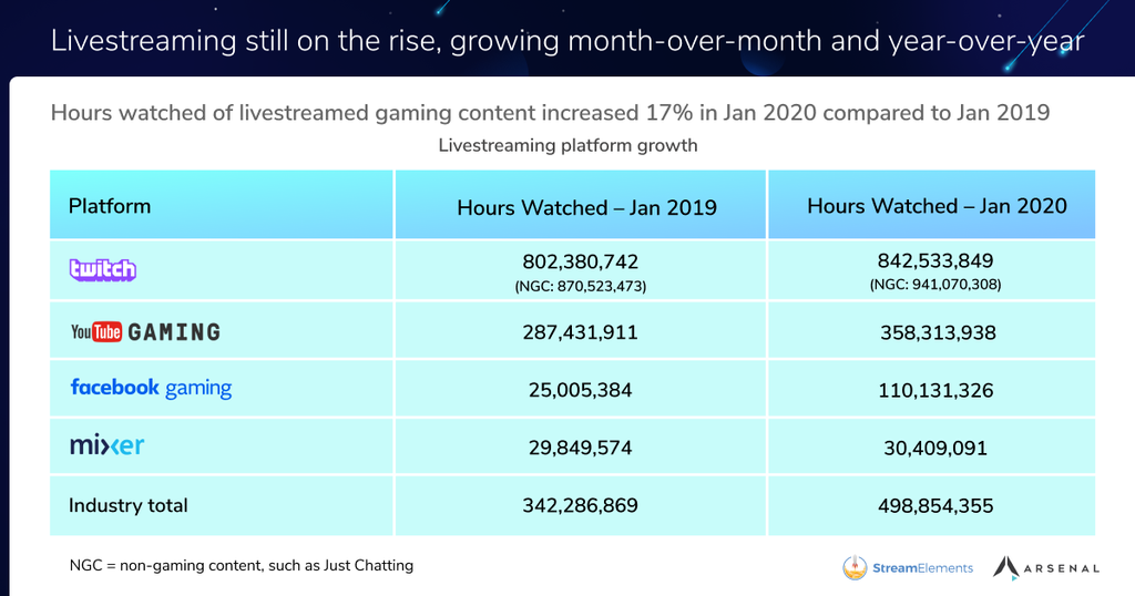 livesrtream-platforms-viewership-January-2020