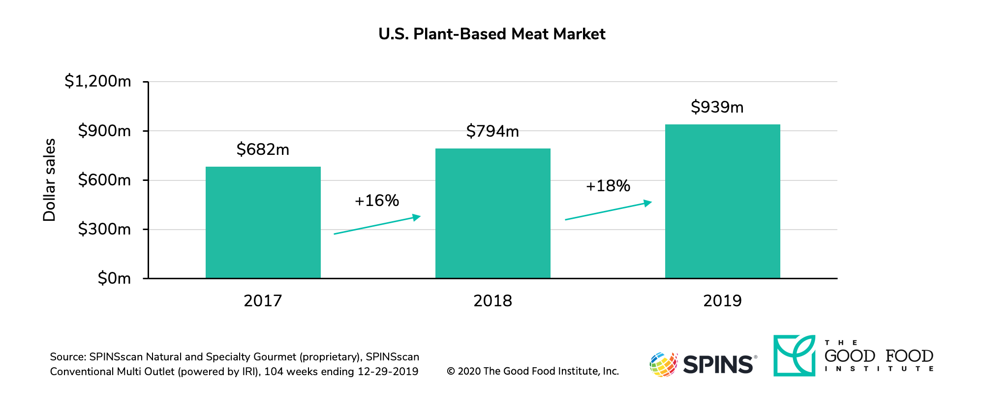 Plant-Based Meat Market Growth 2017 to 2019
