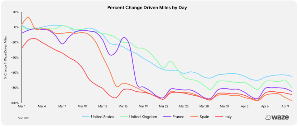 Global-percent-change-miles-driven-by-day