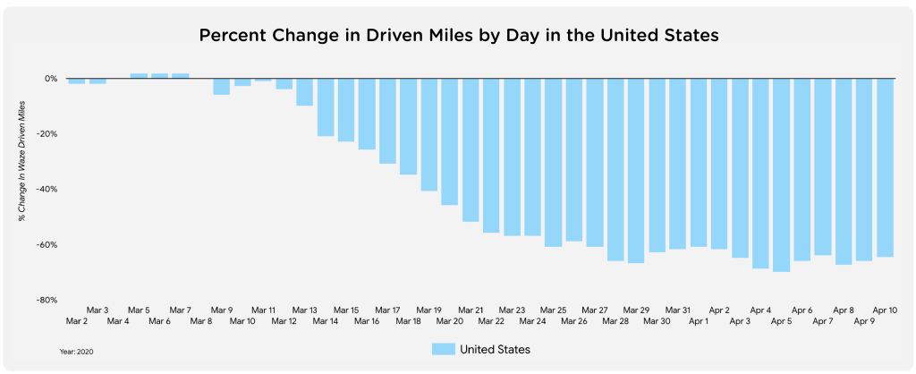 U.S.-percent-change-miles-driven-by-day-1