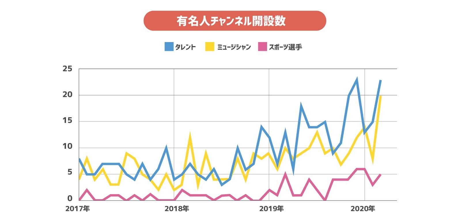 youtube_chart