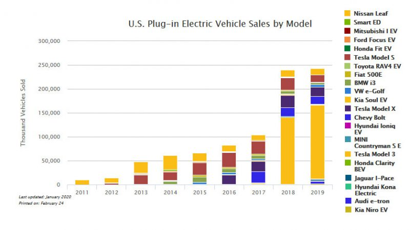 ev-sales-use-2019-screenshot-afdc.energy.gov-2020.02-800x450