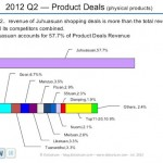 China-2012-Q2-daily-deals-market-01-1