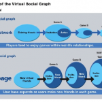 virtual-social-graph-dena-mobage