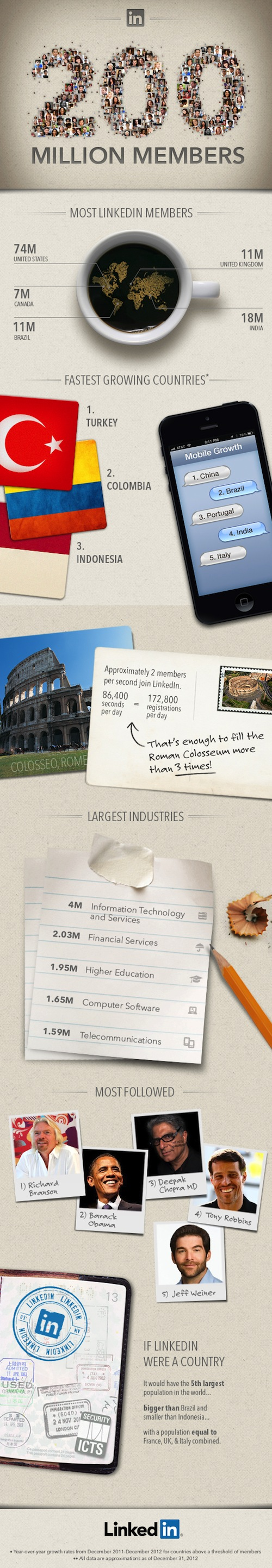 linkedin-infographic-200-million