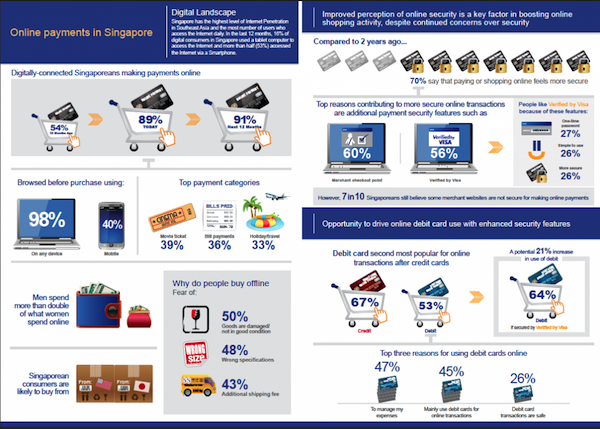92% of people are likely to make an online purchase in 2013 2
