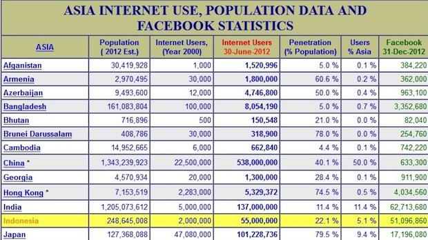 クレジット: InternetWorldStats.com