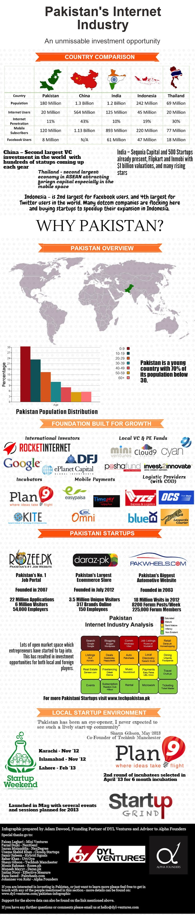 Pakistan-Startup-Ecosystem-Potential-2013-INFOGRAPHIC