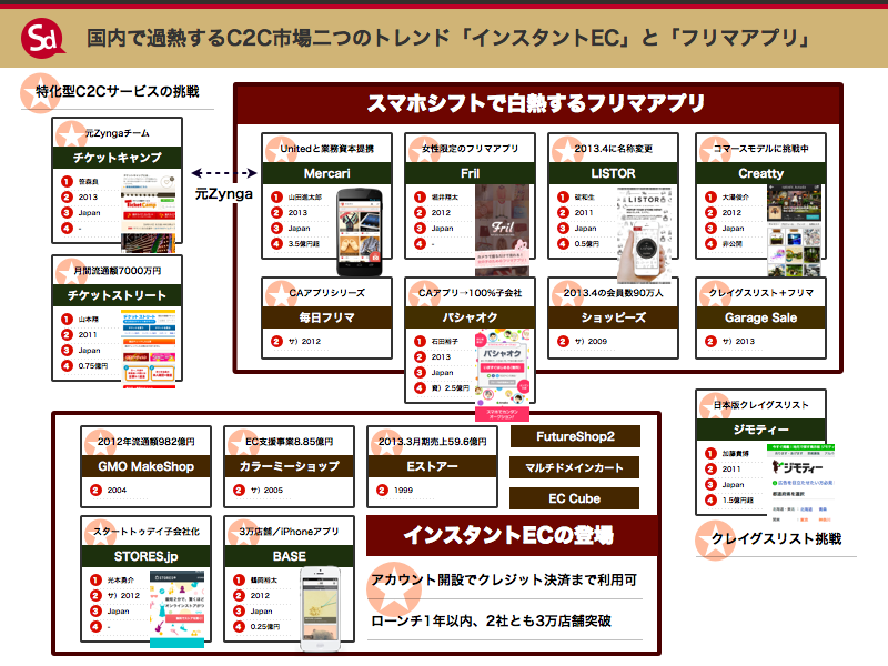 japan_c2c_market_flea_app_and_instant_ec.001.001