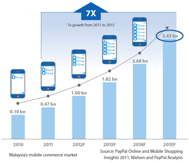malaysia_mobile_commerce_market_size