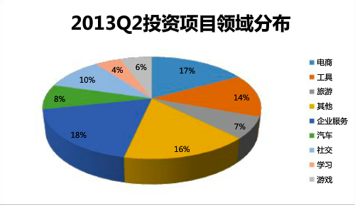 2013q2-china-investment-piechart