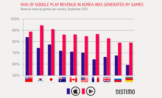 google-play-revenue-korea