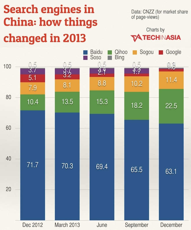 Search-engines-in-China-market-share-in-2013
