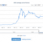 USD_charts___BitcoinAverage_-_bitcoin_price_index