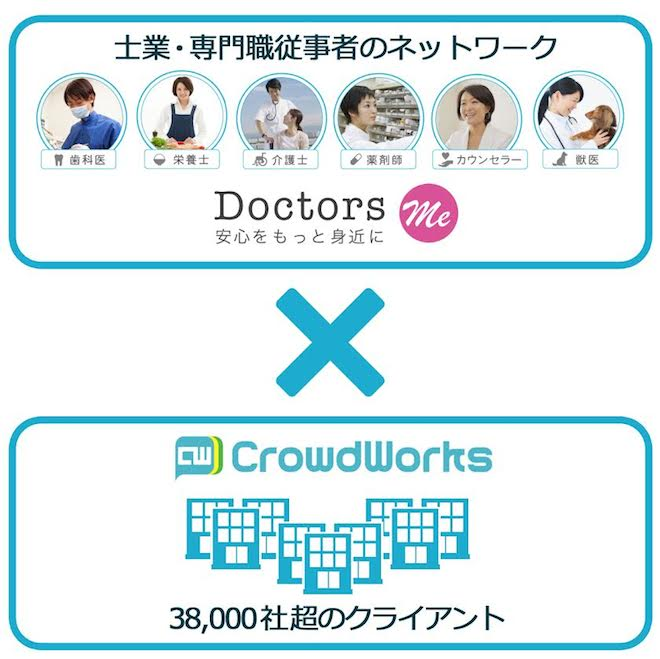 crowdworks doctors me