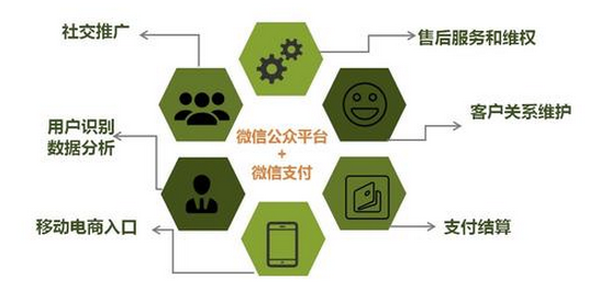 wechatsmartlifesolution