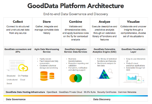 Big_Data_Analytics_SaaS___Platform___GoodData