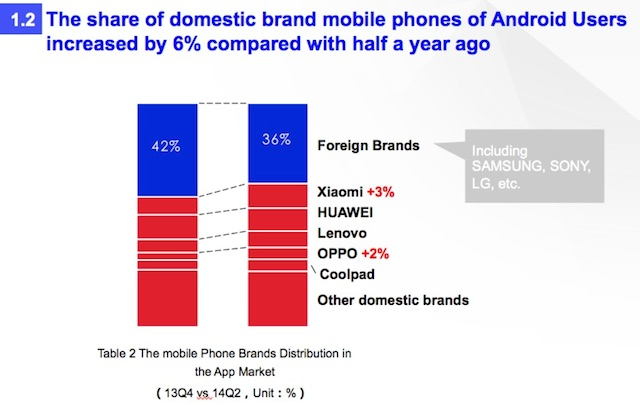 New-data-from-China-shows-Xiaomi-and-domestic-phone-brands-squeezing-out-foreign-phone-makers-Q2-2014-graph-1