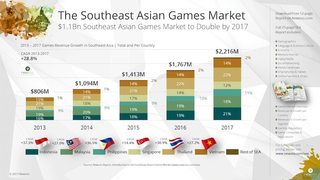 Newzoo_Southeast_Asian_Games_Market_Report_2013-2017_V1