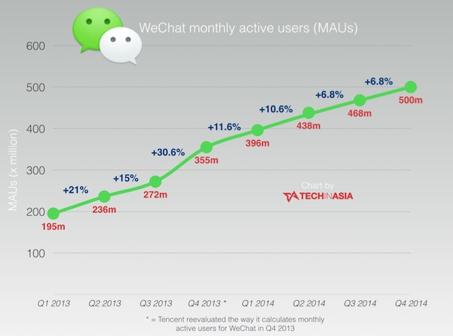 WeChat-now-has-500-million-monthly-active-users