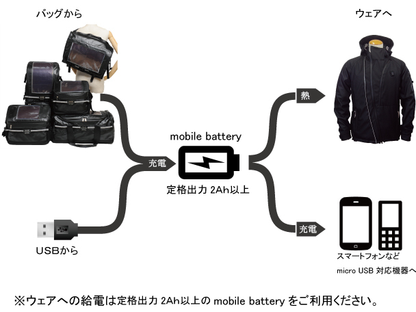 HALOS Heated Jacket